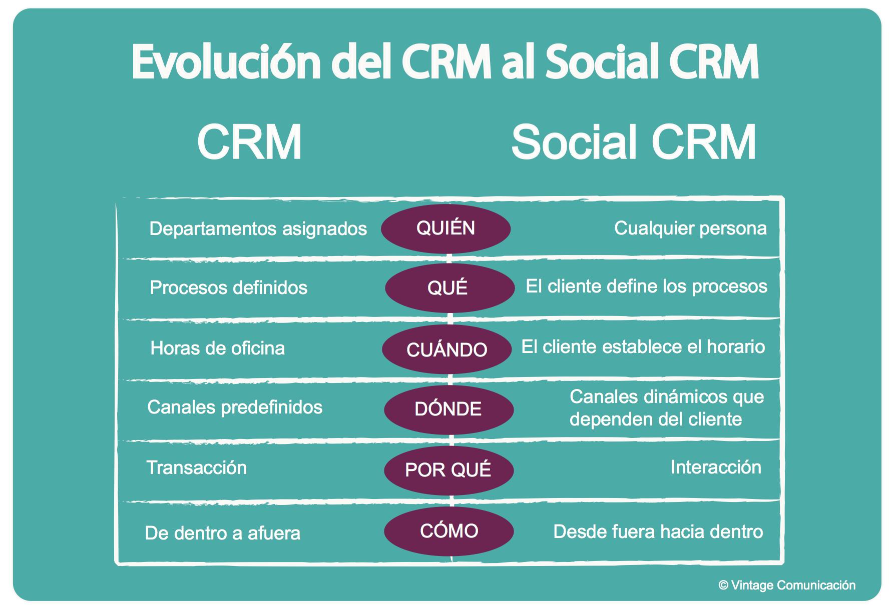 Evolución CRM Social