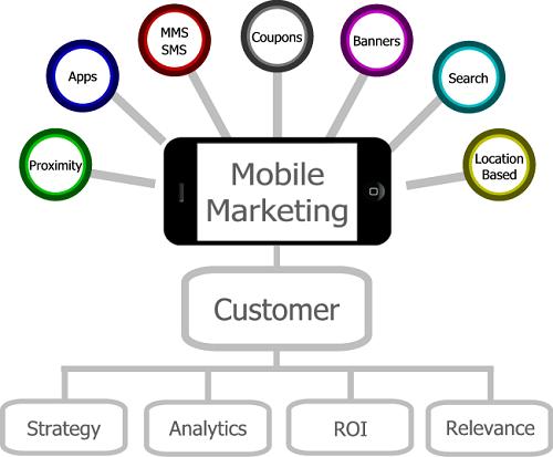 Marketing móvil 02