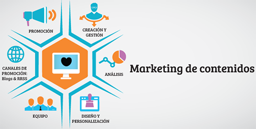 Grafico marketing de contenidos