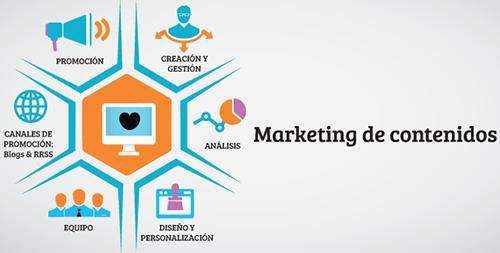 Grafico marketing de contenidos